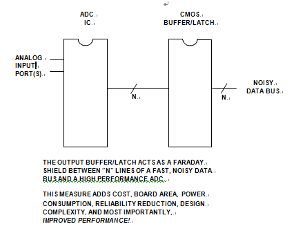 A High Speed ADC IC Sitting on a Fast Data Bus Couples Digital - PCB