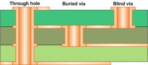 vias in the multilayer PCB board